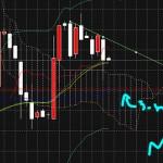 ドル円は下落トレンドの戻り売りなのか?V字なのか